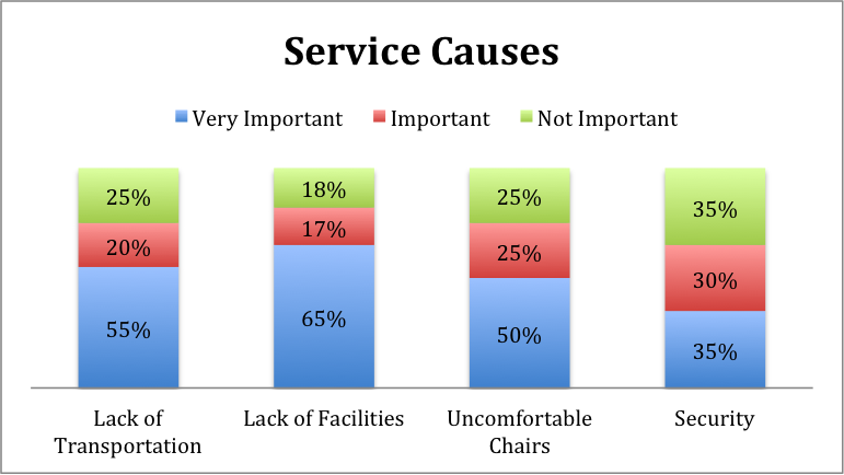 service causes
